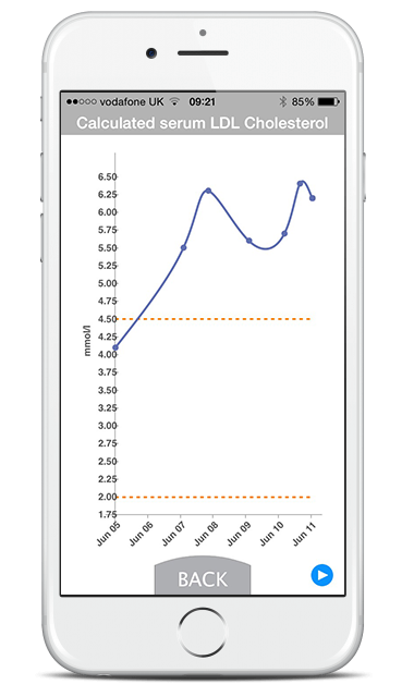Mobile screenshot of a graph showing calulated serum LDL cholesterol